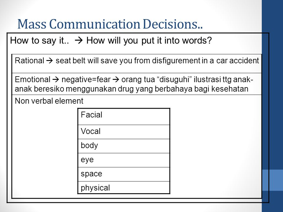 Mass Communication Decisions.. How to say it..  How will you put it into words.