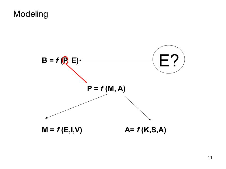 11 Modeling B = f (P, E) P = f (M, A) M = f (E,I,V)A= f (K,S,A) E?