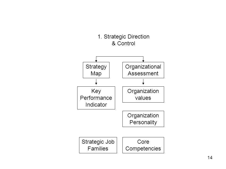 14 1. Strategic Direction & Control Strategy Map Organizational Assessment Key Performance Indicator Strategic Job Families Organization values Organi