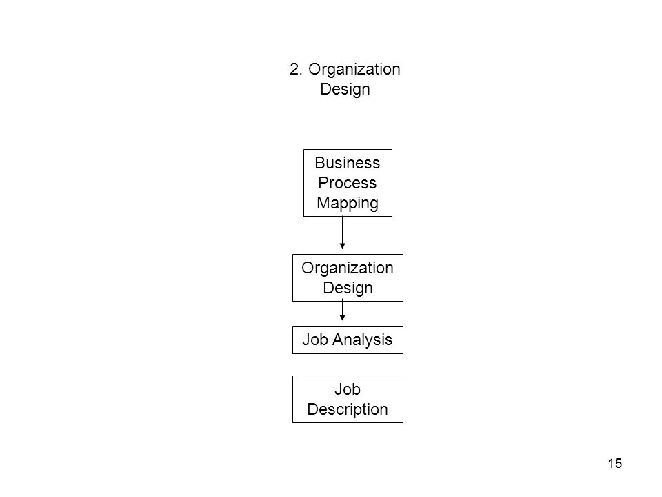 15 2. Organization Design Business Process Mapping Organization Design Job Analysis Job Description