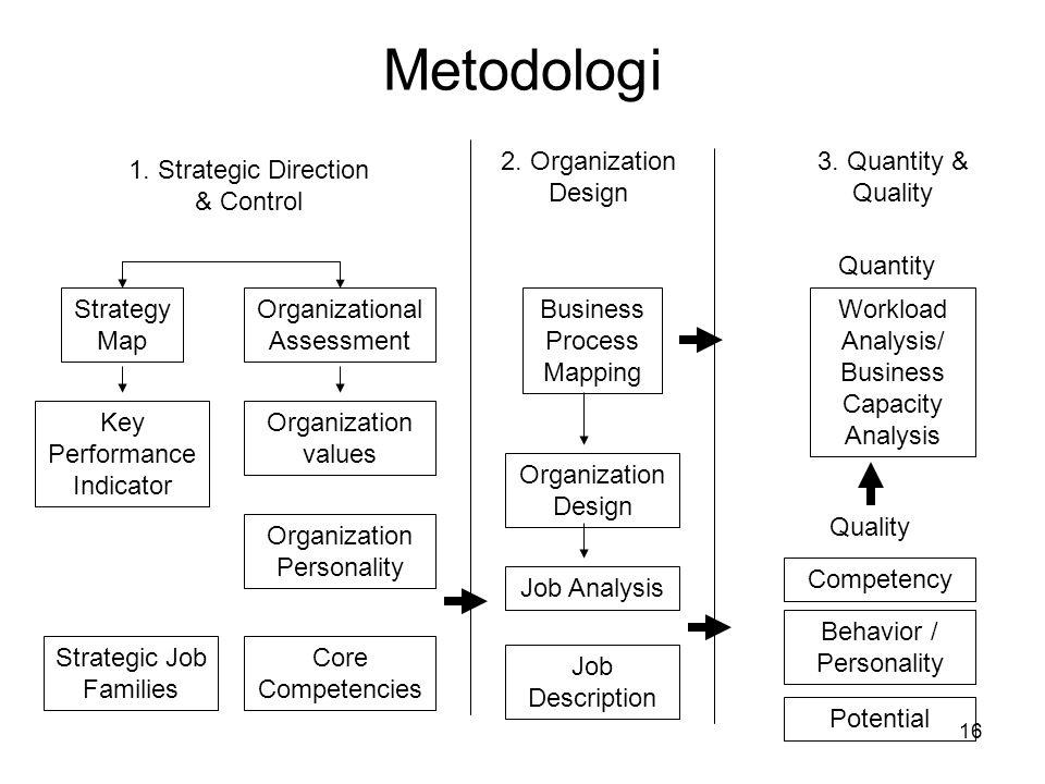 16 Metodologi 1. Strategic Direction & Control Strategy Map Organizational Assessment Key Performance Indicator Strategic Job Families Organization va