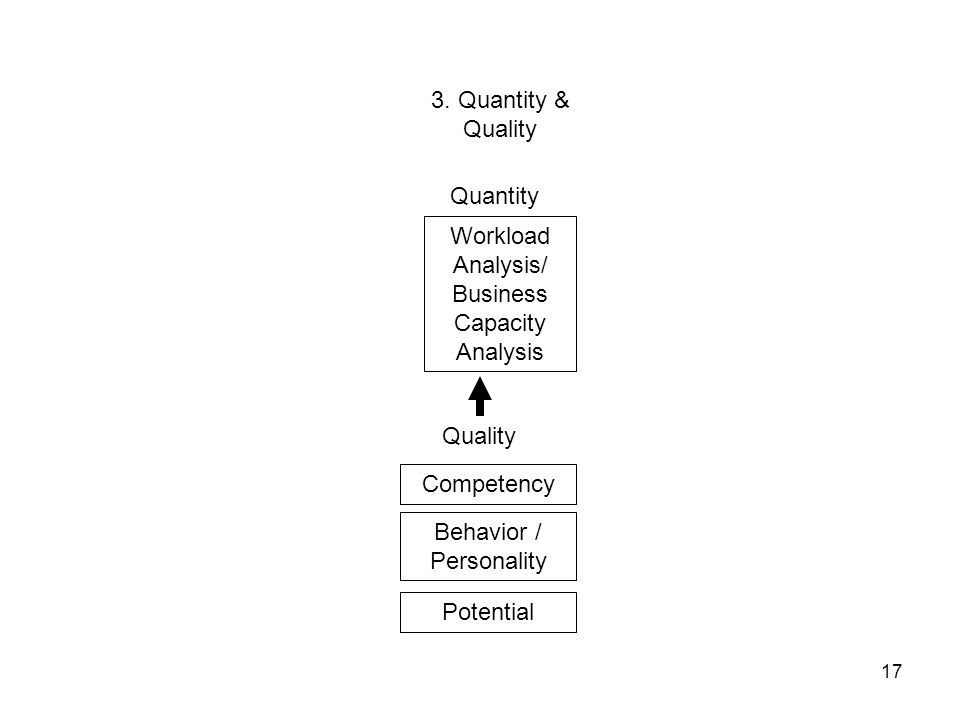 17 3. Quantity & Quality Workload Analysis/ Business Capacity Analysis Quantity Quality Competency Behavior / Personality Potential