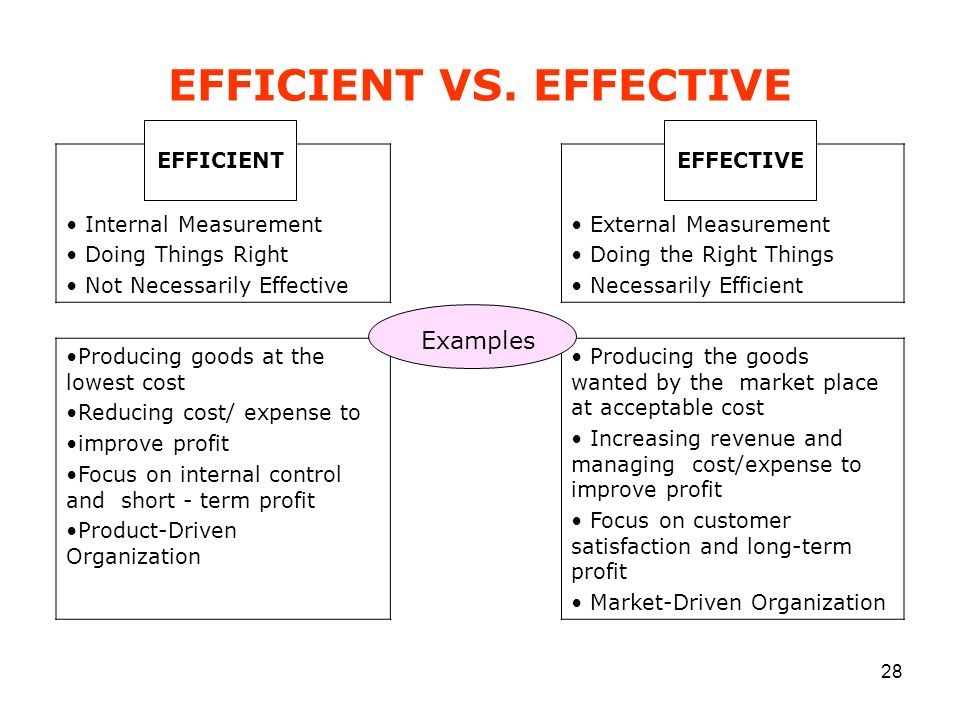 28 EFFICIENT VS. EFFECTIVE Internal Measurement Doing Things Right Not Necessarily Effective External Measurement Doing the Right Things Necessarily E