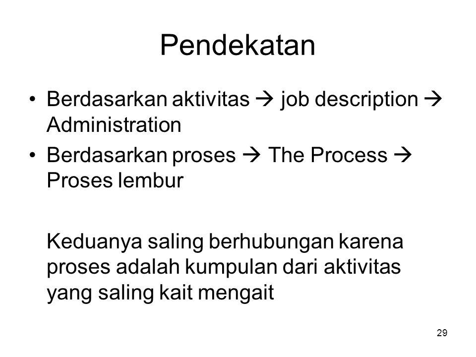 29 Pendekatan Berdasarkan aktivitas  job description  Administration Berdasarkan proses  The Process  Proses lembur Keduanya saling berhubungan ka