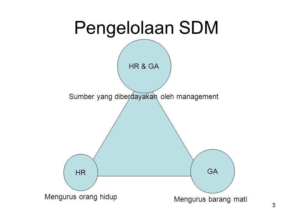 3 Pengelolaan SDM HR & GA GA HR Sumber yang diberdayakan oleh management Mengurus barang mati Mengurus orang hidup