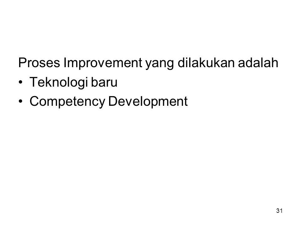 31 Proses Improvement yang dilakukan adalah Teknologi baru Competency Development