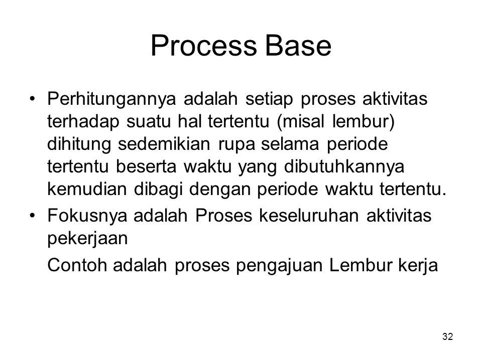 32 Process Base Perhitungannya adalah setiap proses aktivitas terhadap suatu hal tertentu (misal lembur) dihitung sedemikian rupa selama periode terte
