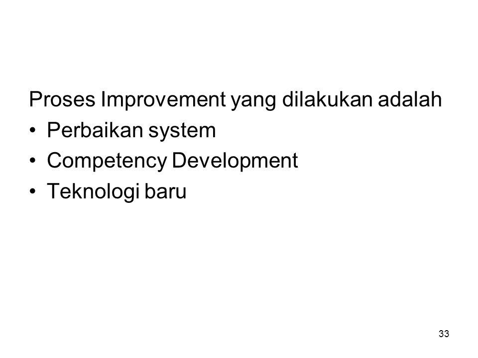33 Proses Improvement yang dilakukan adalah Perbaikan system Competency Development Teknologi baru