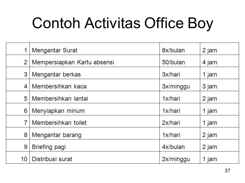 37 Contoh Activitas Office Boy 1Mengantar Surat8x/bulan2 jam 2Mempersiapkan Kartu absensi50/bulan4 jam 3Mengantar berkas3x/hari1 jam 4Membersihkan kac