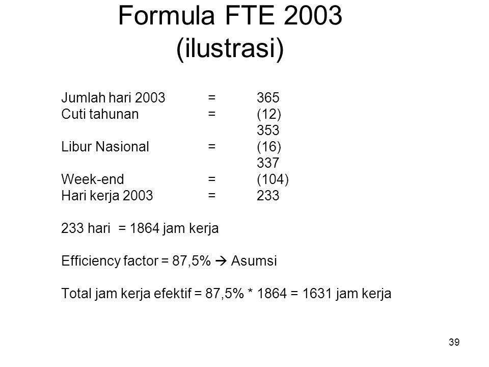 39 Formula FTE 2003 (ilustrasi) Jumlah hari 2003= 365 Cuti tahunan= (12) 353 Libur Nasional= (16) 337 Week-end= (104) Hari kerja 2003=233 233 hari = 1
