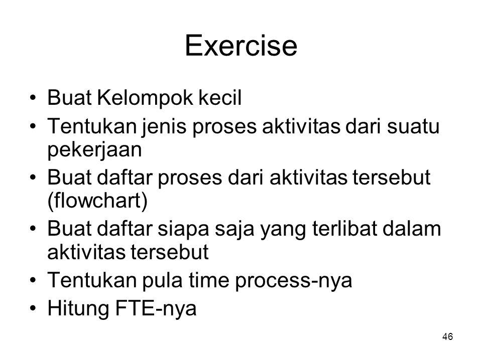 46 Exercise Buat Kelompok kecil Tentukan jenis proses aktivitas dari suatu pekerjaan Buat daftar proses dari aktivitas tersebut (flowchart) Buat dafta