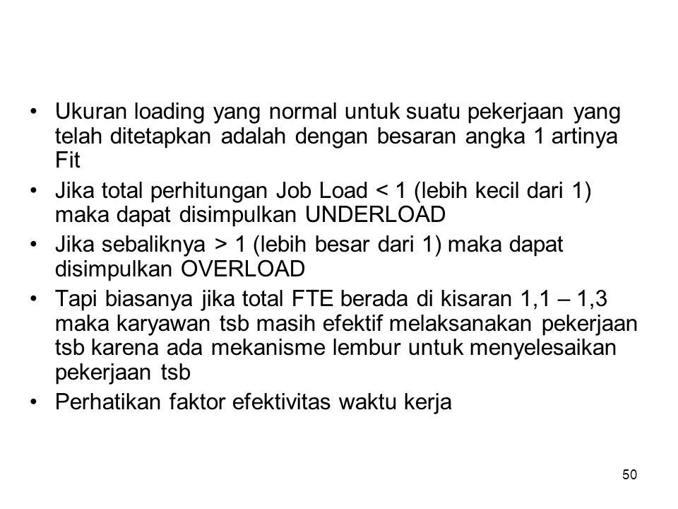 50 Ukuran loading yang normal untuk suatu pekerjaan yang telah ditetapkan adalah dengan besaran angka 1 artinya Fit Jika total perhitungan Job Load <