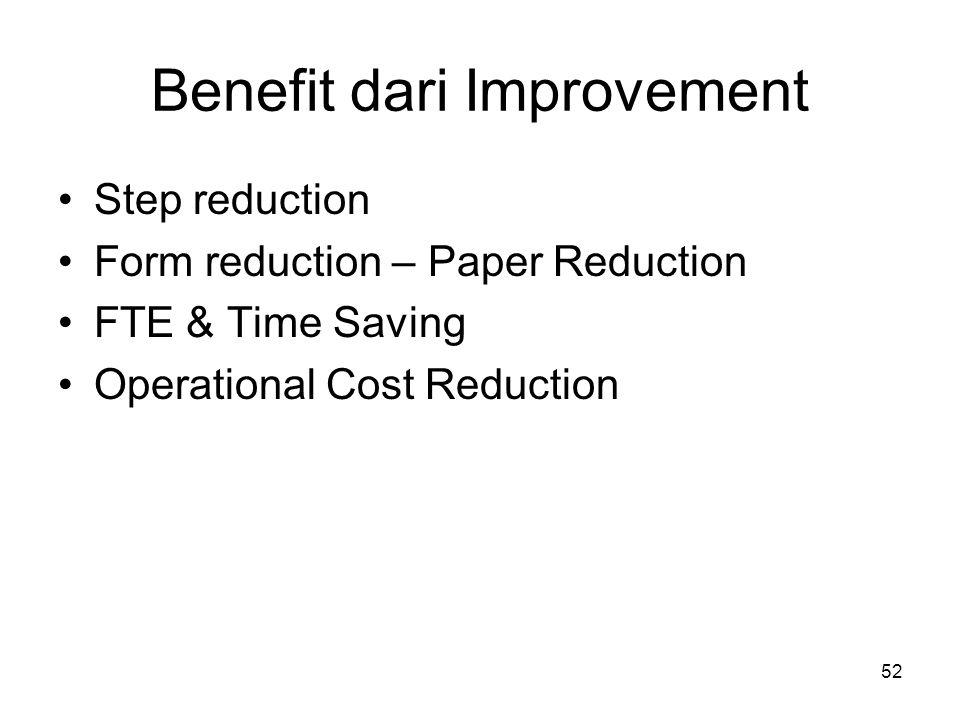 53 Step reduction ProcessSebelumSesudahSelisihPersentase Lembur178953% Rata-rata53%