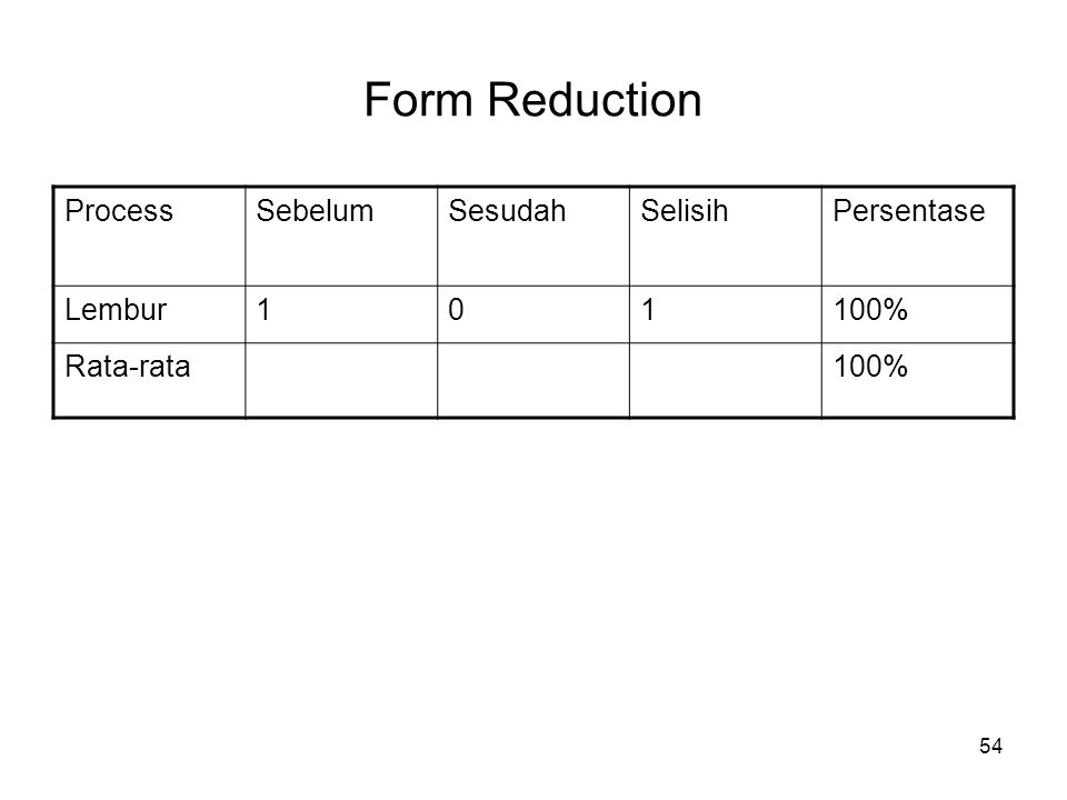 54 Form Reduction ProcessSebelumSesudahSelisihPersentase Lembur101100% Rata-rata100%