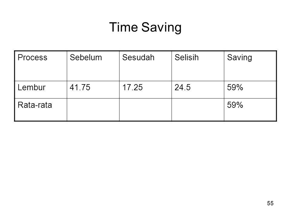 55 Time Saving ProcessSebelumSesudahSelisihSaving Lembur41.7517.2524.559% Rata-rata59%