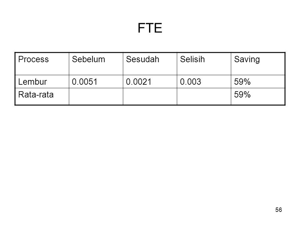 56 FTE ProcessSebelumSesudahSelisihSaving Lembur0.00510.00210.00359% Rata-rata59%