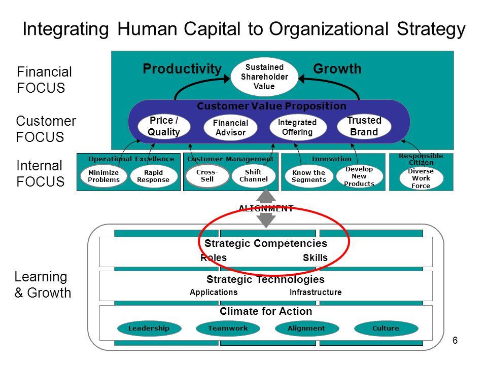 6 Integrating Human Capital to Organizational Strategy Financial FOCUS Customer FOCUS Internal FOCUS Learning & Growth Strategic Competencies Strategi