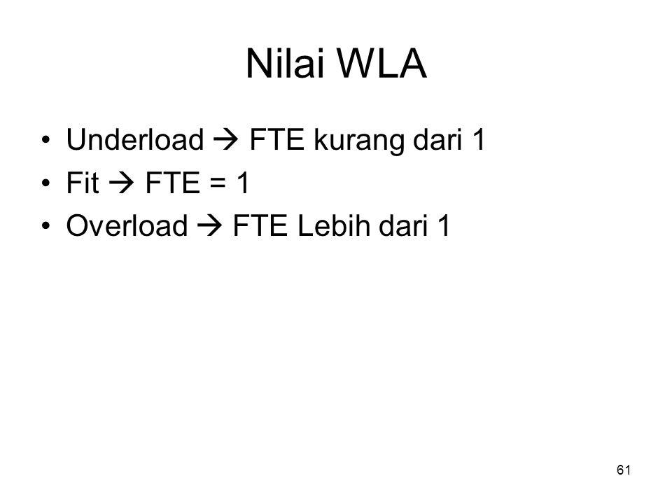 61 Nilai WLA Underload  FTE kurang dari 1 Fit  FTE = 1 Overload  FTE Lebih dari 1