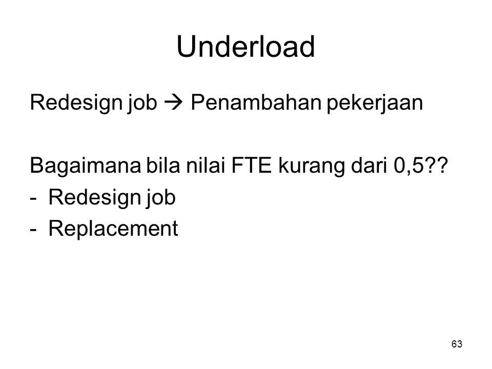 63 Underload Redesign job  Penambahan pekerjaan Bagaimana bila nilai FTE kurang dari 0,5?? -Redesign job -Replacement