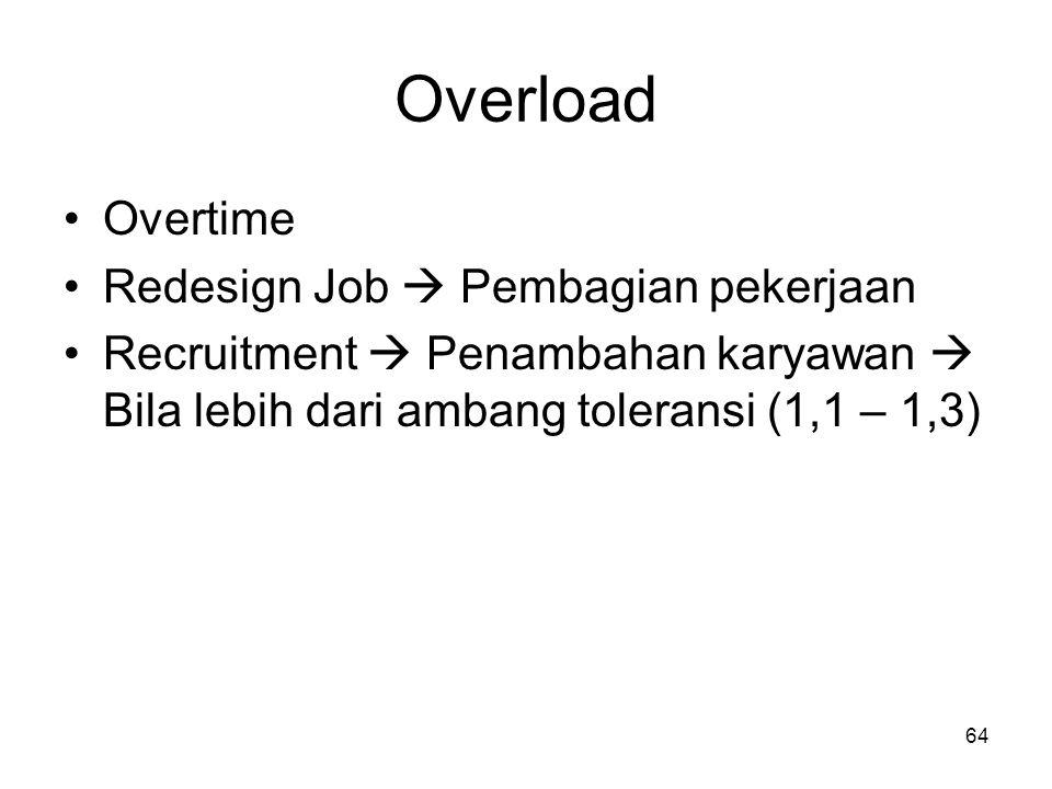 64 Overload Overtime Redesign Job  Pembagian pekerjaan Recruitment  Penambahan karyawan  Bila lebih dari ambang toleransi (1,1 – 1,3)