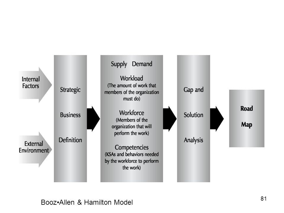 81 BoozAllen & Hamilton Model