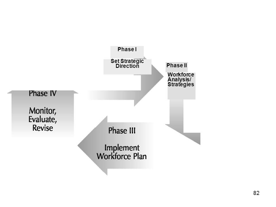 82 Phase I Workforce Analysis/ Strategies Set Strategic Direction Phase II