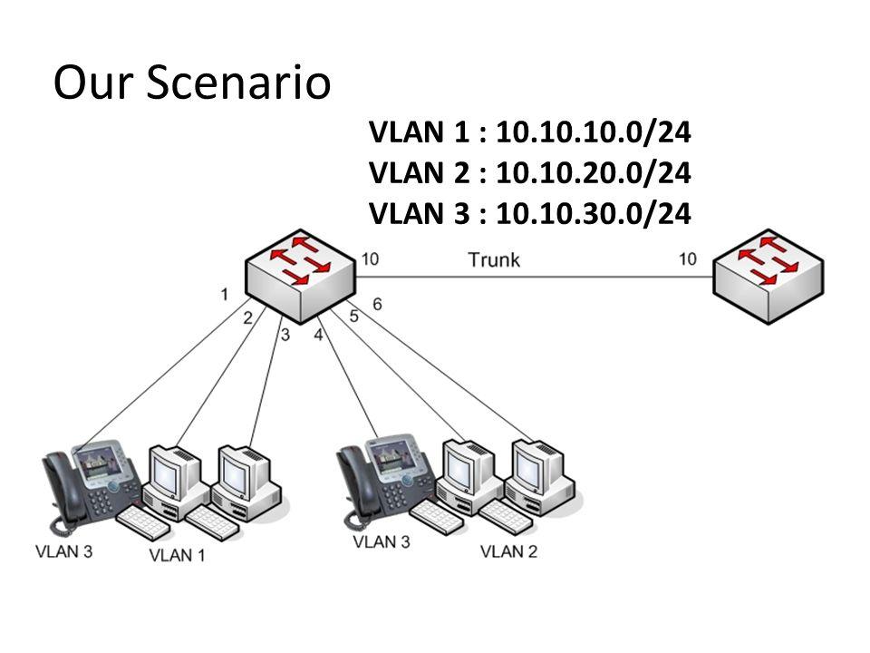 Our Scenario VLAN 1 : 10.10.10.0/24 VLAN 2 : 10.10.20.0/24 VLAN 3 : 10.10.30.0/24