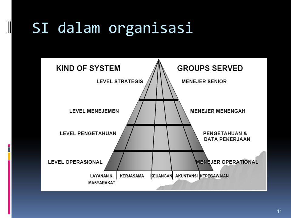 SI dalam organisasi 11