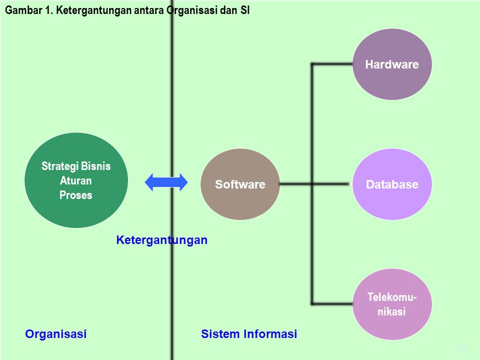 Strategi Bisnis Aturan Proses Software Telekomu- nikasi Database Hardware Sistem Informasi Ketergantungan Organisasi Gambar 1. Ketergantungan antara O