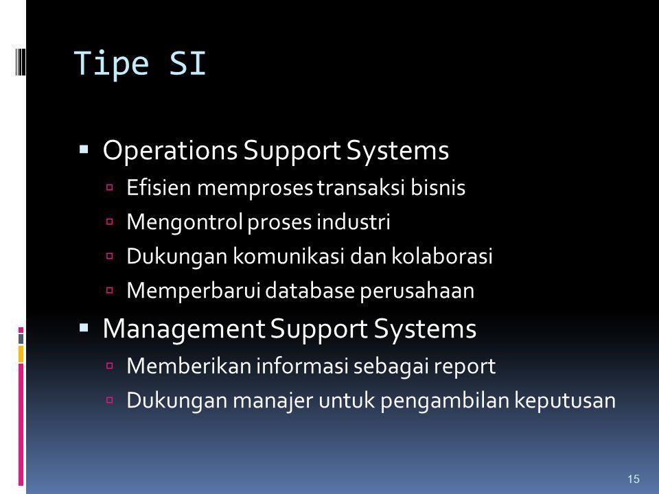 Tipe SI  Operations Support Systems  Efisien memproses transaksi bisnis  Mengontrol proses industri  Dukungan komunikasi dan kolaborasi  Memperbarui database perusahaan  Management Support Systems  Memberikan informasi sebagai report  Dukungan manajer untuk pengambilan keputusan 15
