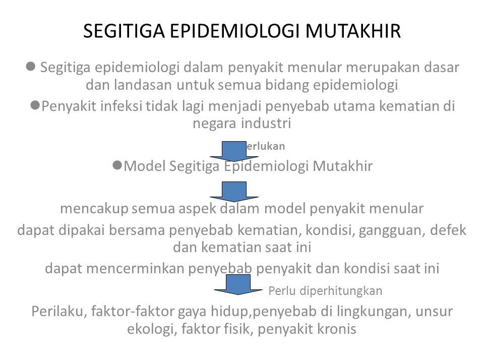SEGITIGA EPIDEMIOLOGI MUTAKHIR Segitiga epidemiologi dalam penyakit menular merupakan dasar dan landasan untuk semua bidang epidemiologi Penyakit infe