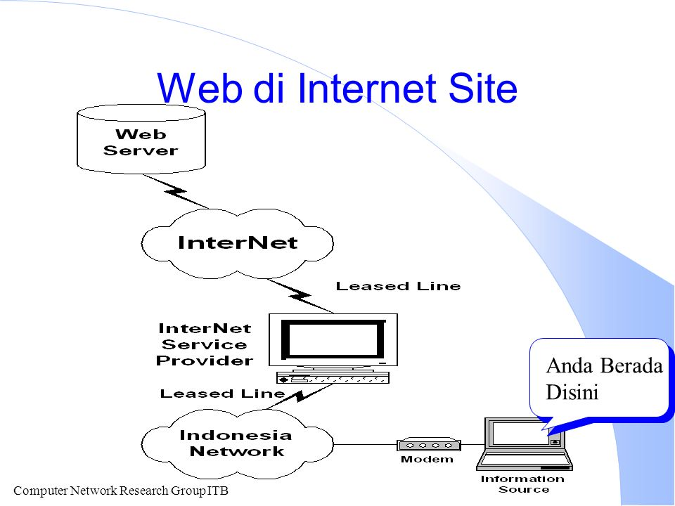 Computer Network Research Group ITB Web di Internet Site Anda Berada Disini