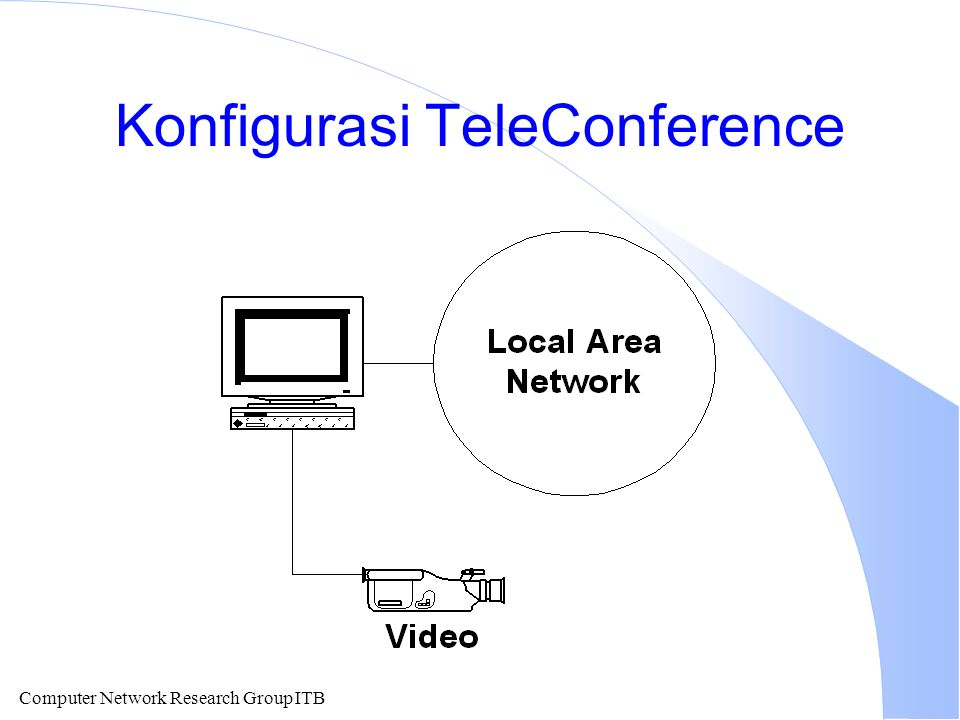 Computer Network Research Group ITB Konfigurasi TeleConference