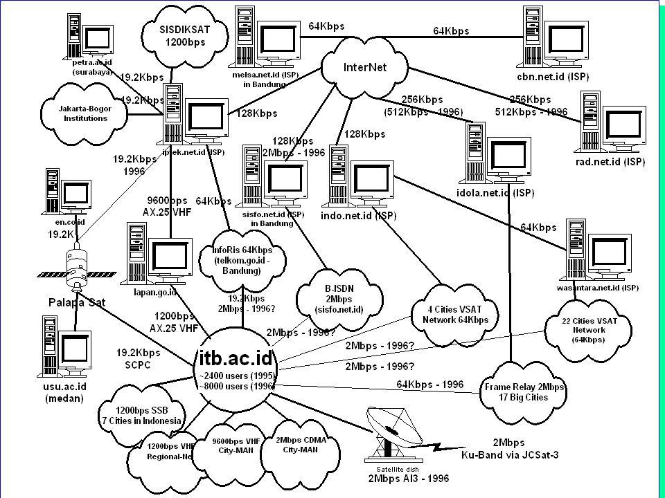 Computer Network Research Group ITB Contoh Traffic Web Indonesia l 70-80% traffic datangnya dari / ke Indonesia.
