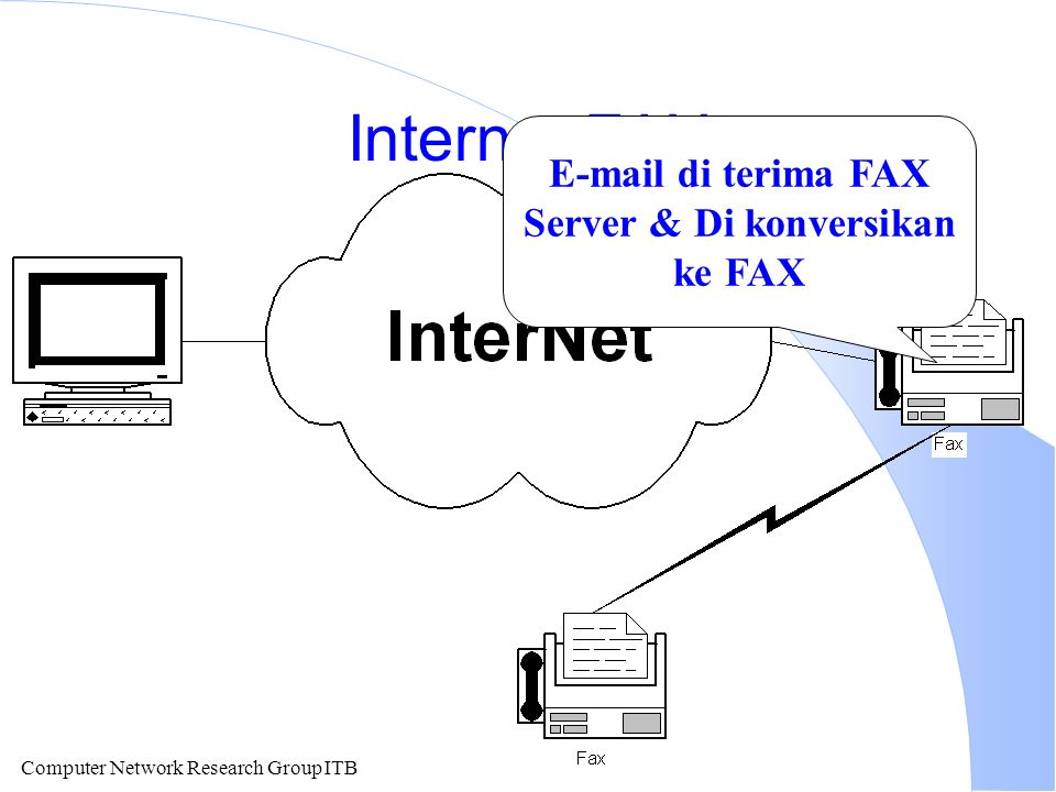 Computer Network Research Group ITB Internet FAX E-mail di terima FAX Server & Di konversikan ke FAX
