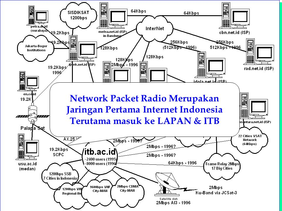 Computer Network Research Group ITB Internet Phone Client di ISP Mendial Melalui Internet