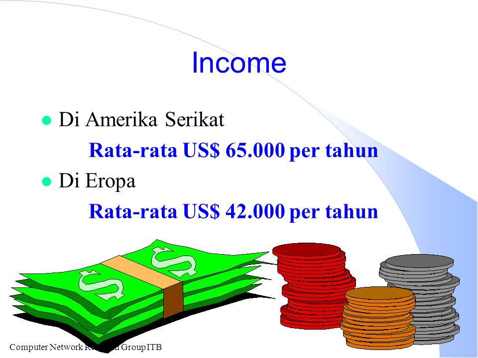 Computer Network Research Group ITB Income l Di Amerika Serikat Rata-rata US$ 65.000 per tahun l Di Eropa Rata-rata US$ 42.000 per tahun