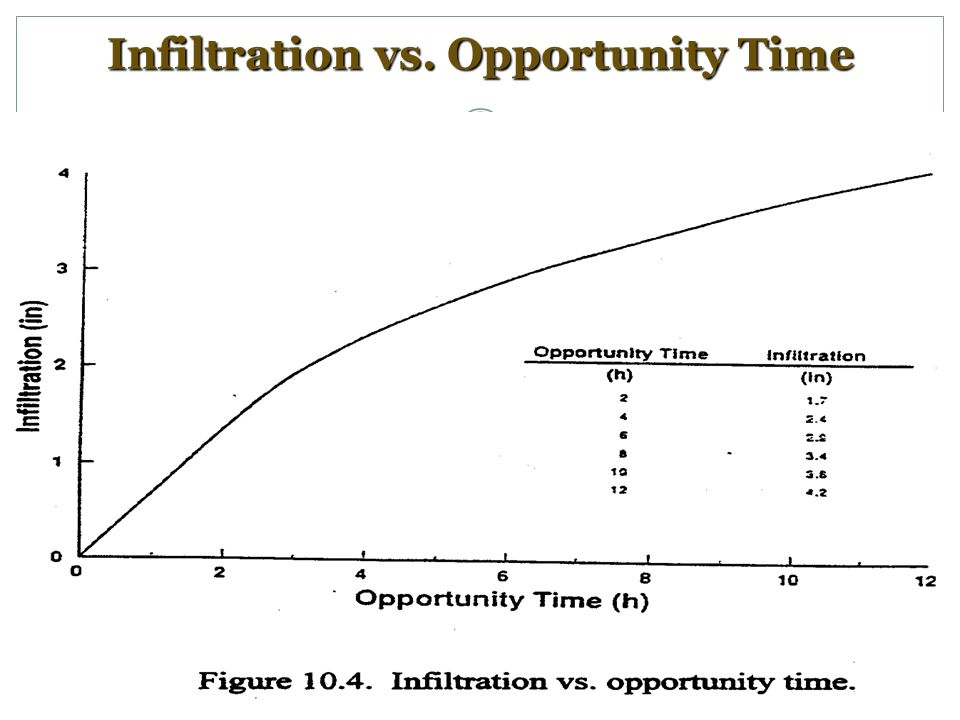 Infiltration vs. Opportunity Time