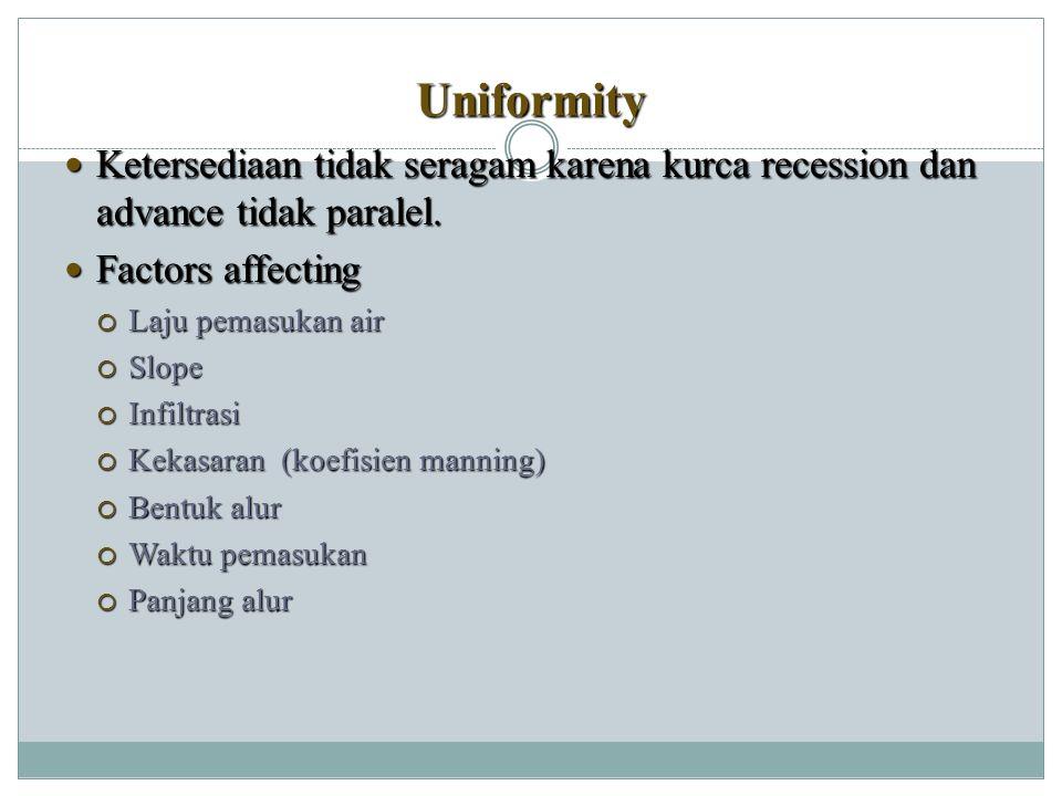 Uniformity Ketersediaan tidak seragam karena kurca recession dan advance tidak paralel.