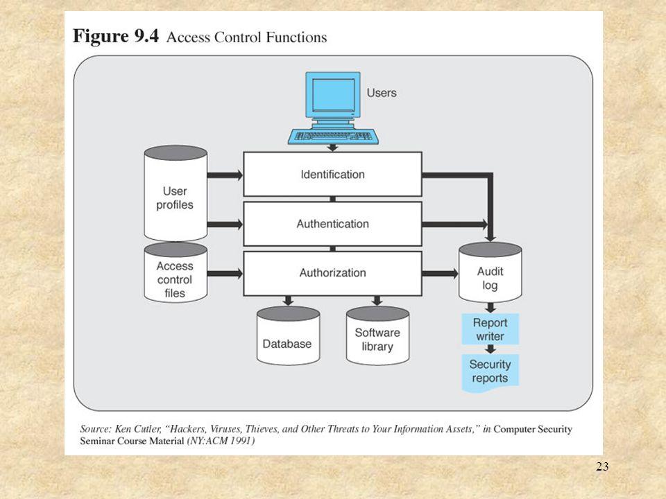 24 Access Control 1.User identification.