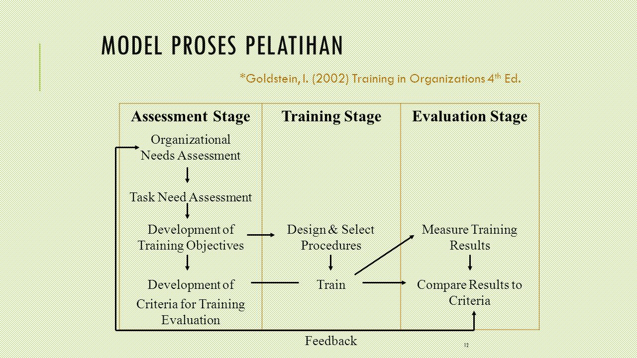 12 MODEL PROSES PELATIHAN Assessment StageTraining StageEvaluation Stage Organizational Needs Assessment Task Need Assessment Development of Training
