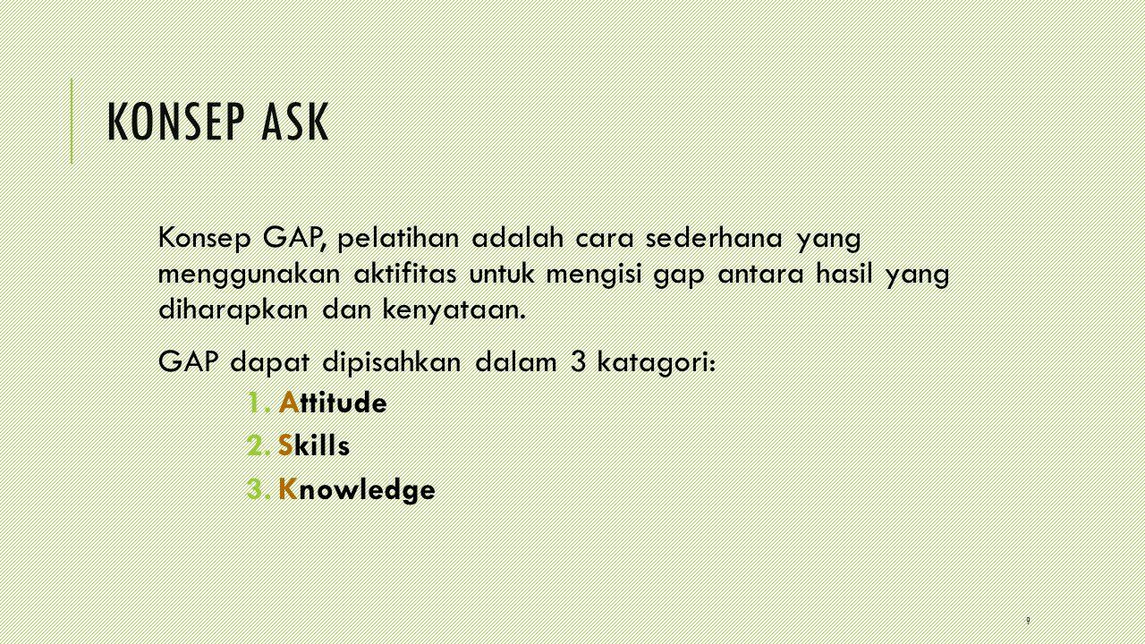 9 KONSEP ASK Konsep GAP, pelatihan adalah cara sederhana yang menggunakan aktifitas untuk mengisi gap antara hasil yang diharapkan dan kenyataan.