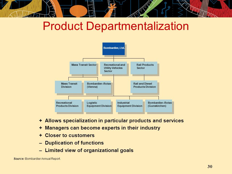 30 Product Departmentalization +Allows specialization in particular products and services +Managers can become experts in their industry +Closer to cu