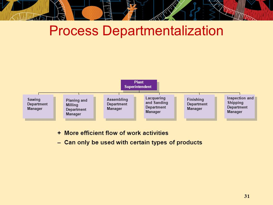 31 Process Departmentalization +More efficient flow of work activities –Can only be used with certain types of products Plant Superintendent Sawing Department Manager Planing and Milling Department Manager Assembling Department Manager Lacquering and Sanding Department Manager Finishing Department Manager Inspection and Shipping Department Manager