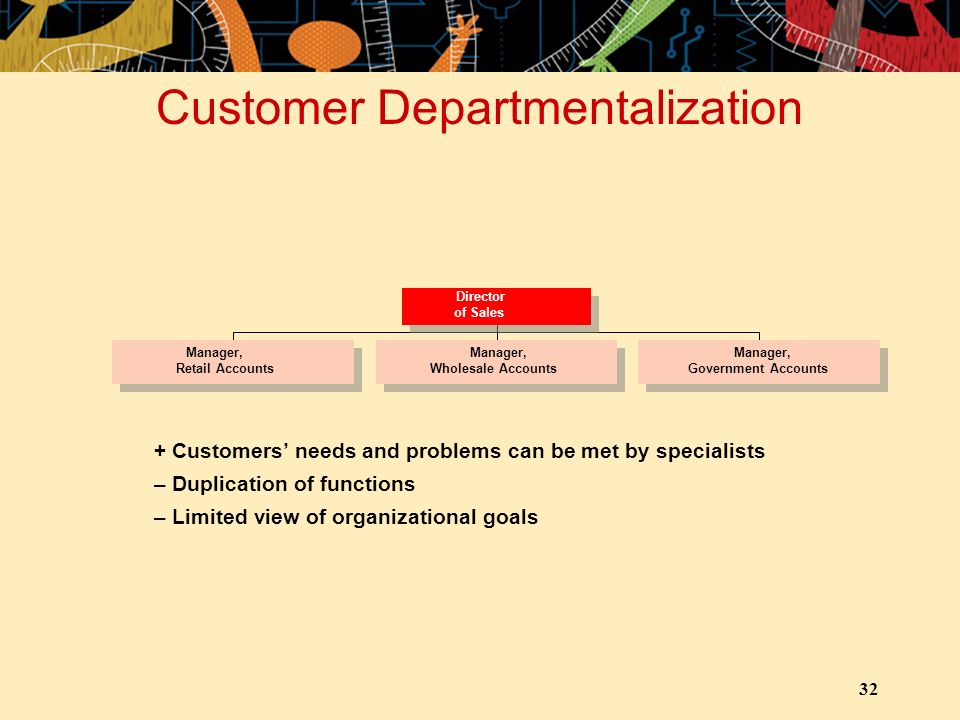 32 Customer Departmentalization + Customers' needs and problems can be met by specialists – Duplication of functions – Limited view of organizational goals Director of Sales Manager, Wholesale Accounts Manager, Retail Accounts Manager, Government Accounts