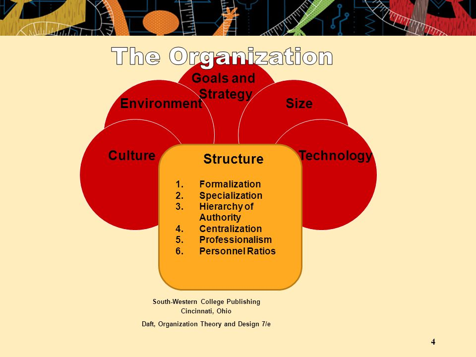 4 Goals and Strategy EnvironmentSize Culture Technology Structure 1.Formalization 2.Specialization 3.Hierarchy of Authority 4.Centralization 5.Professionalism 6.Personnel Ratios South-Western College Publishing Cincinnati, Ohio Daft, Organization Theory and Design 7/e