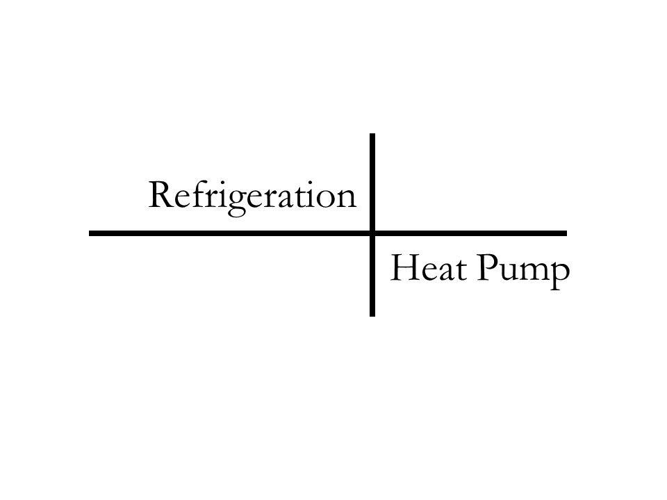 Refrigerant 134a is the working fluid in an ideal vapor- compression refrigeration cycle that communicates thermally with a cold region at 0C and a warm region at 26C.