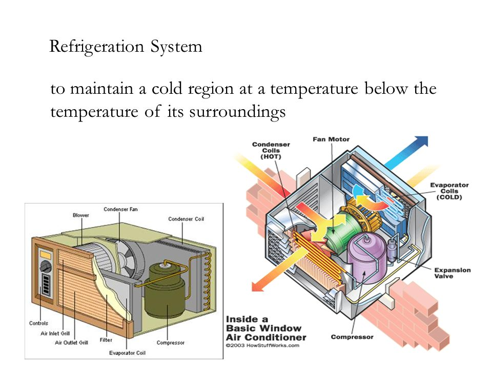 Modify Example 1 to allow for temperature differences between the refrigerant and the warm and cold regions as follows.