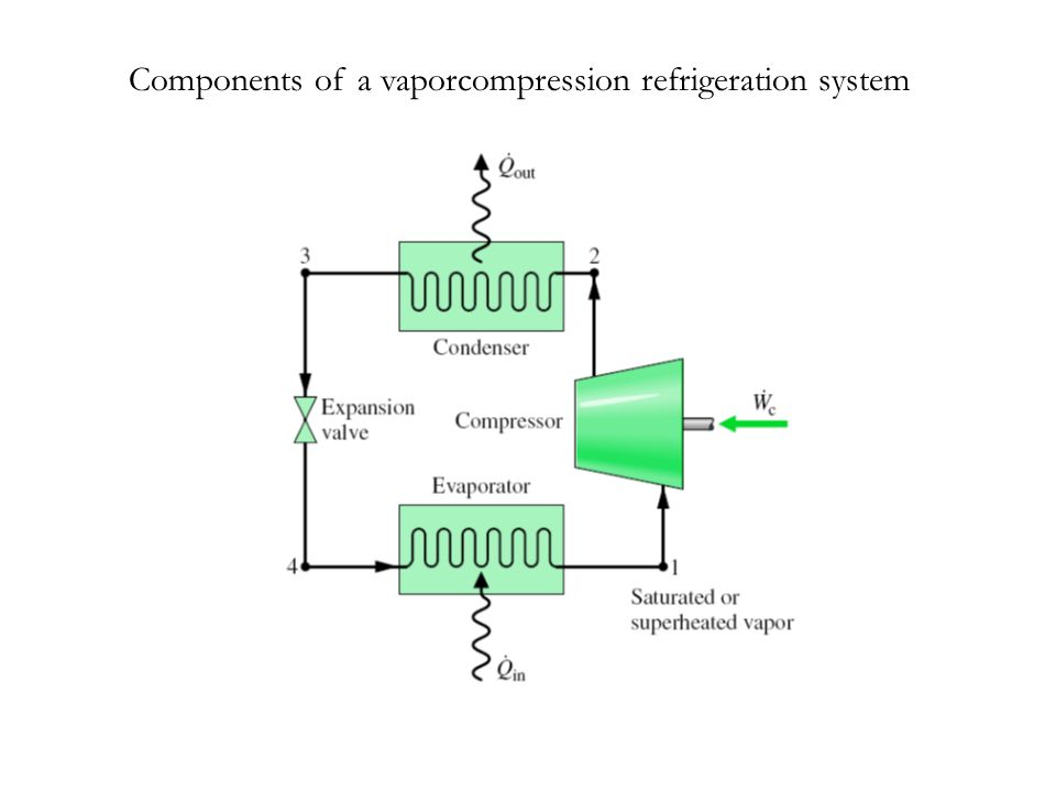 Components of a vaporcompression refrigeration system