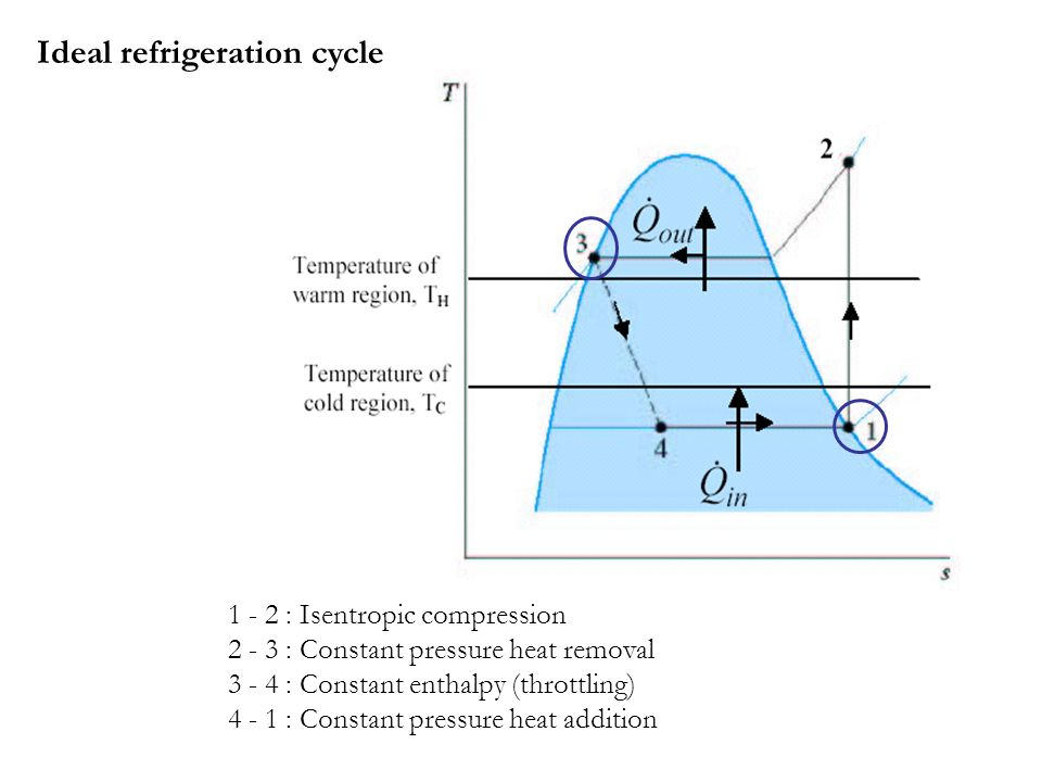 1 - 2 : Non isentropic compression 2 - 3 : Constant pressure heat removal 3 - 4 : Constant enthalpy (throttling) 4 - 1 : Constant pressure heat addition subcooled superheated Actual refrigeration cycle